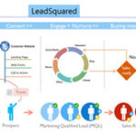 LeadSquared: Marketing and Sales Solutions Small Businesses Trust